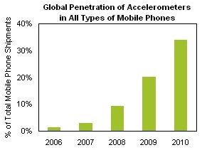 Accelerometer sales chart