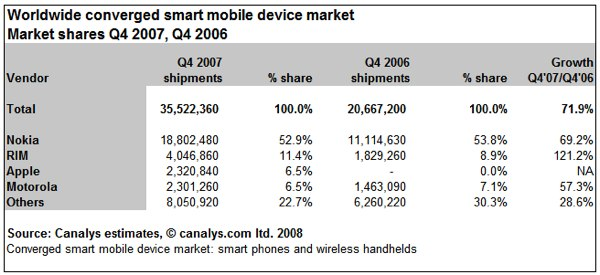 Smartphone Sales Report 2007