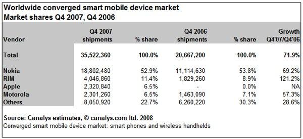 Smartphone Sales Report 2007