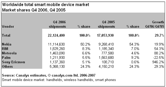 Canalys smartphone shipments 2006