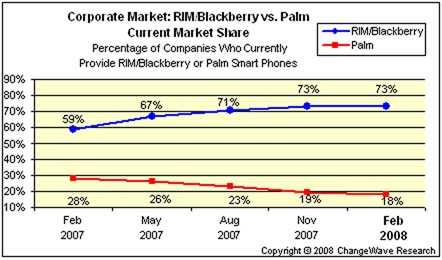 Palm RIM Marketshare 2008