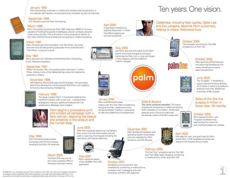 nohotlink/palm-timeline-L.jpg - PalmInfocenter.com Image Detail