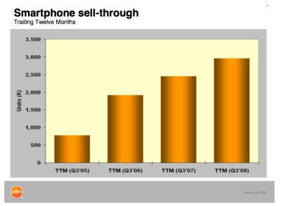 Palm Smartphone Sell Through