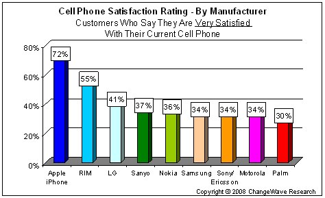 Palm Ranks Last in Cellphone Satisfaction