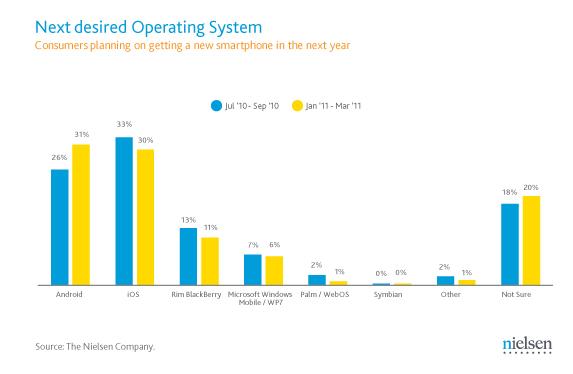 Smartphone market share palm webos 2011