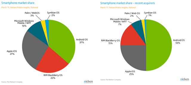 palm webos hp smartphone market share 2011