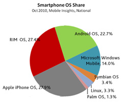 us mobile market share october 2010