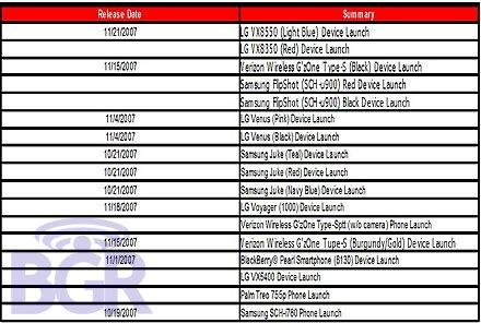 Verizon Release Dates Treo 755