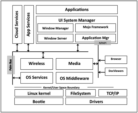 webOS Architecture